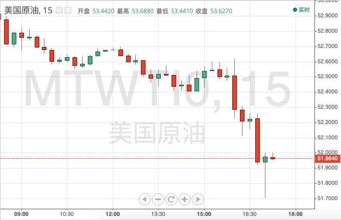 布��特原油�r格也跌超2%,�|及60.3美元/桶低�c。