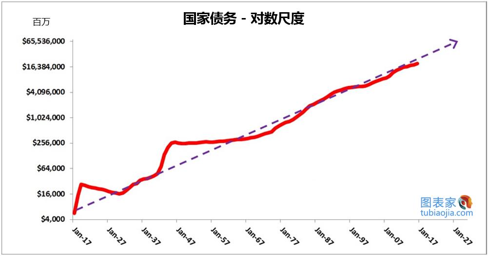 圖為100年曆史中美國官方的國家債務。 有理由相信這樣的趨勢仍將持續下去。