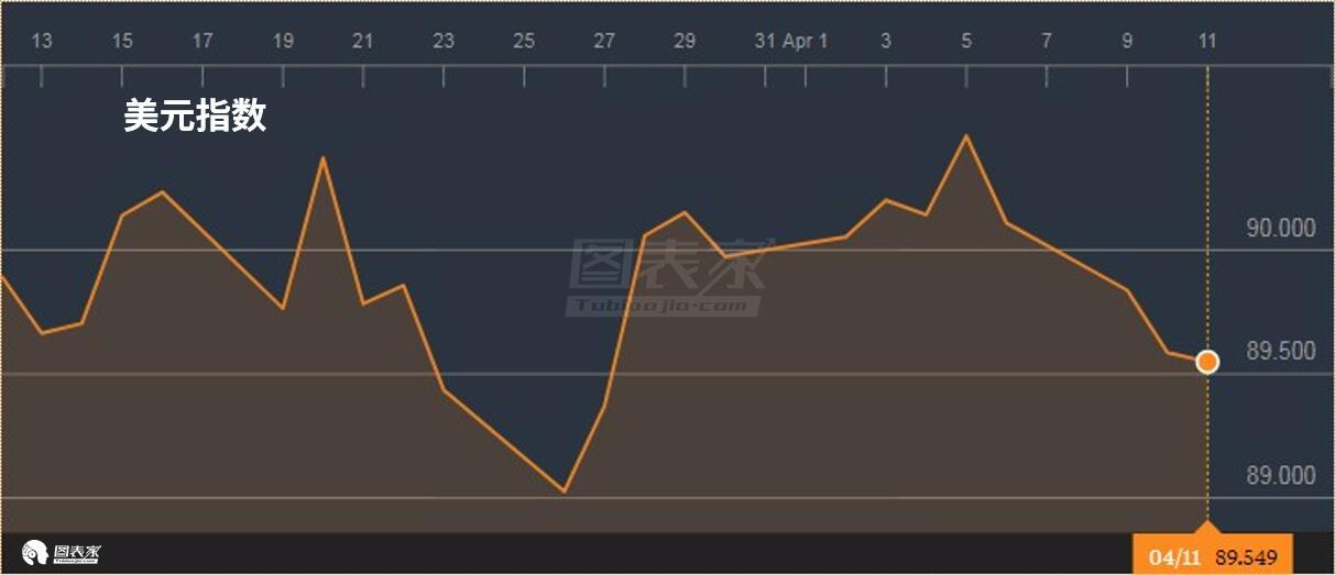 美元的持�m疲��o疑�⒅С帚y�r上行,美�����H利率也仍�於下跌��葜�中。
