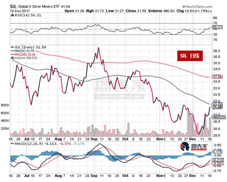 对于白银本身,Krauth预计,今年年底价格触及17-17.5美元的可能性非常高,明年上半年将进一步上涨至20.5美元,下半年有望继续攀升至22-24美元。