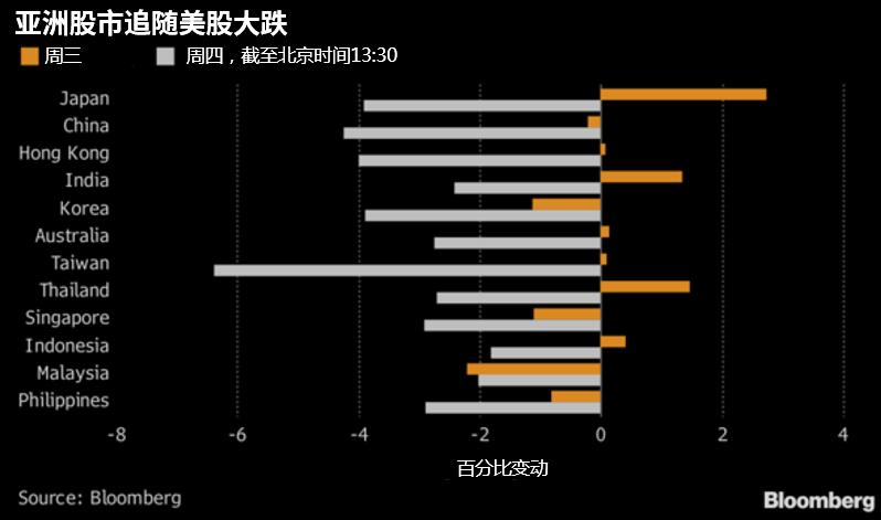 高盛指出,虽然中国不符合三个官方标准,但美国财政部若发现中国正在操纵人民币以用于贸易目的,则仍可能这么做,尽管这不是该行的基本情境假设。