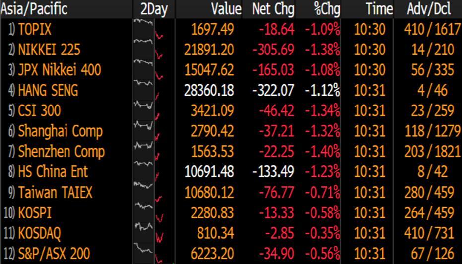 中美贸易战升级再挫金融市场,日元风头盖过黄金