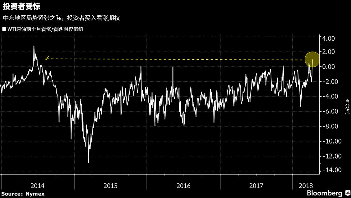 随着原油价格飙升,WTI原油买权偏斜(call skew)显示,交易员对原油的看涨情绪升至2014年以来高位——当时油价达到105美元/桶。