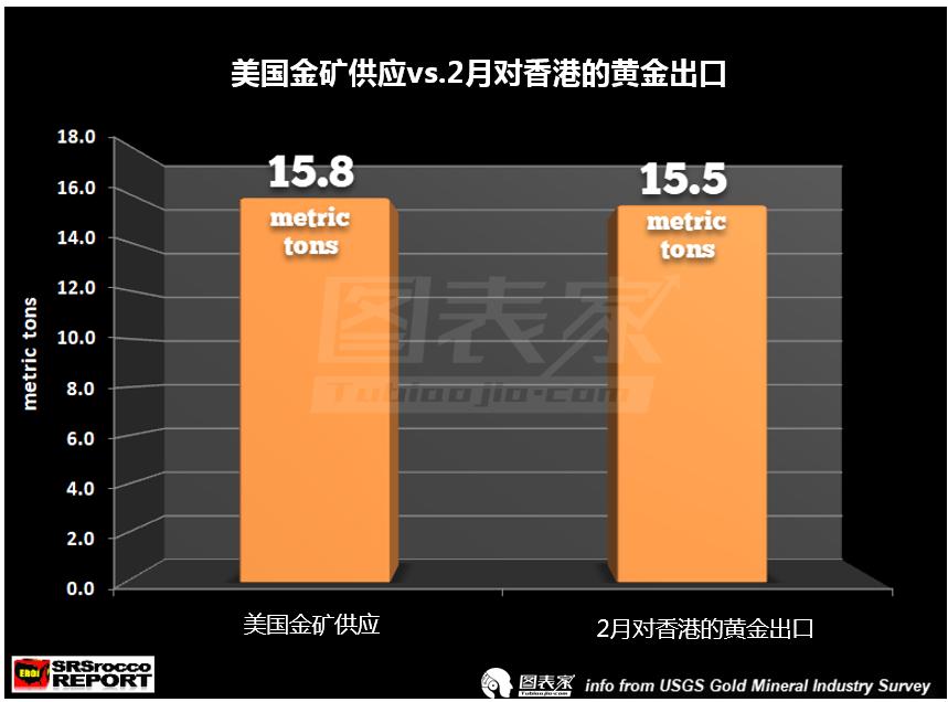其次,2月份美国的黄金开采量为15.8公吨,也就是说向香港出口的黄金几乎占美国新开采的全部黄金。