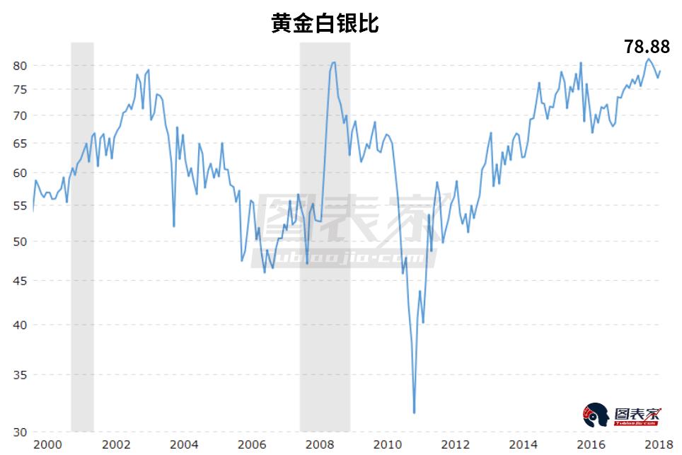 从市场情绪来看,白银的情绪指标处于价格中期低点通常对应的水平。这意味着目前白银很可能已经处在阶段性的低点,未来大概率上涨。
