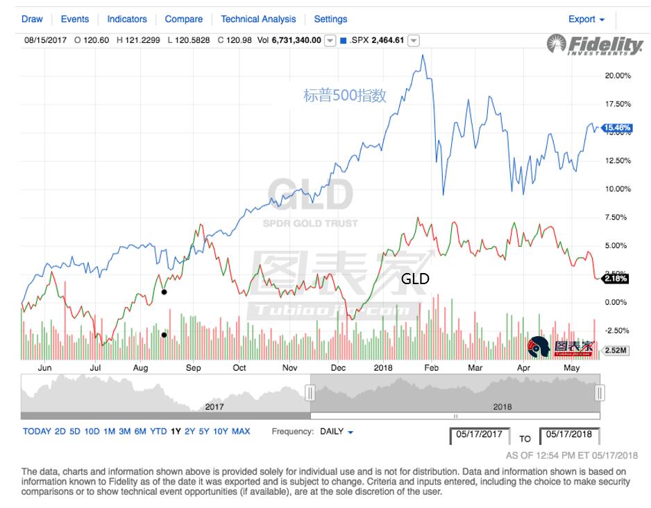 但是Power Hedge认为,黄金将受到供求规律的推动而上涨。