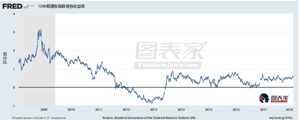 上两幅图为美国10年期通胀指数债券收益率以及黄金价格走势,两者走势呈负相关关系。其中,通胀指数债券收益率由预期的短期收益率减去通胀预期得到,往往用来衡量预期的实际利率。
