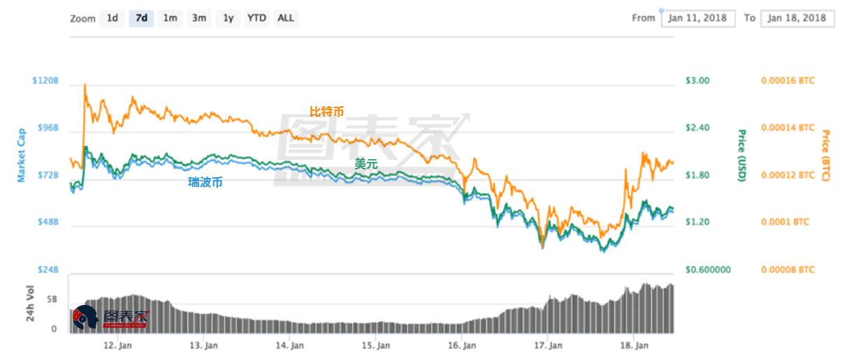 加密货币价值大幅缩水,黄金白银需求激增