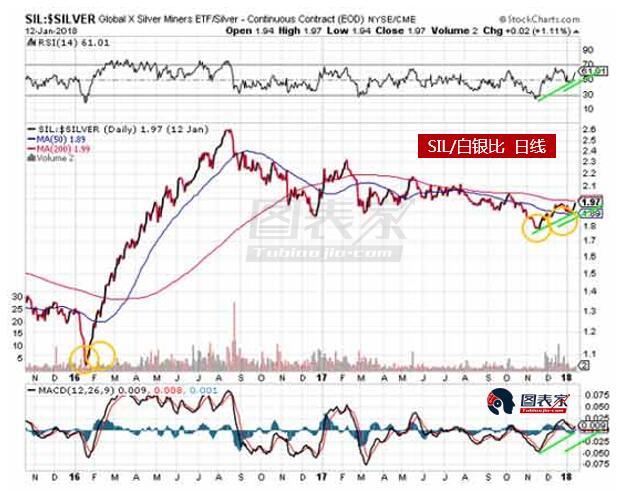 综上,Krauth认为,随着价格低点不断上移,交易员转换悲观情绪,以及白银股/银价比上升,白银牛市回归,是时候考虑入场了。