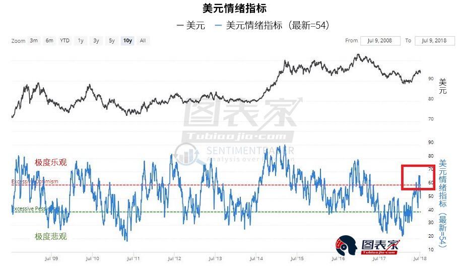 PowerShares德銀做多美元指數ETF(UUP)正面臨阻力(紅線),在價格破位上行,存在巨大的潛在下行風險。