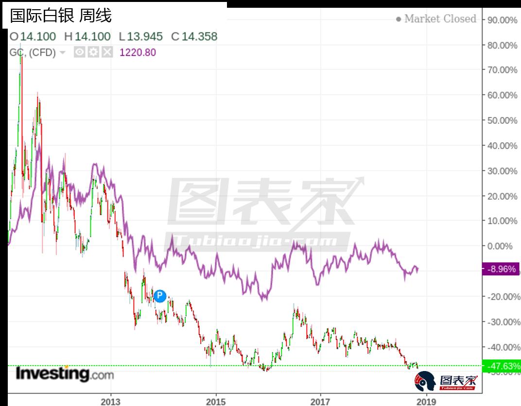 综上所述,在新一轮的经济衰退发生之后,黄金白银将大幅上涨,且白银相对于黄金而言具备更多的优点以及更大的安全系数。
