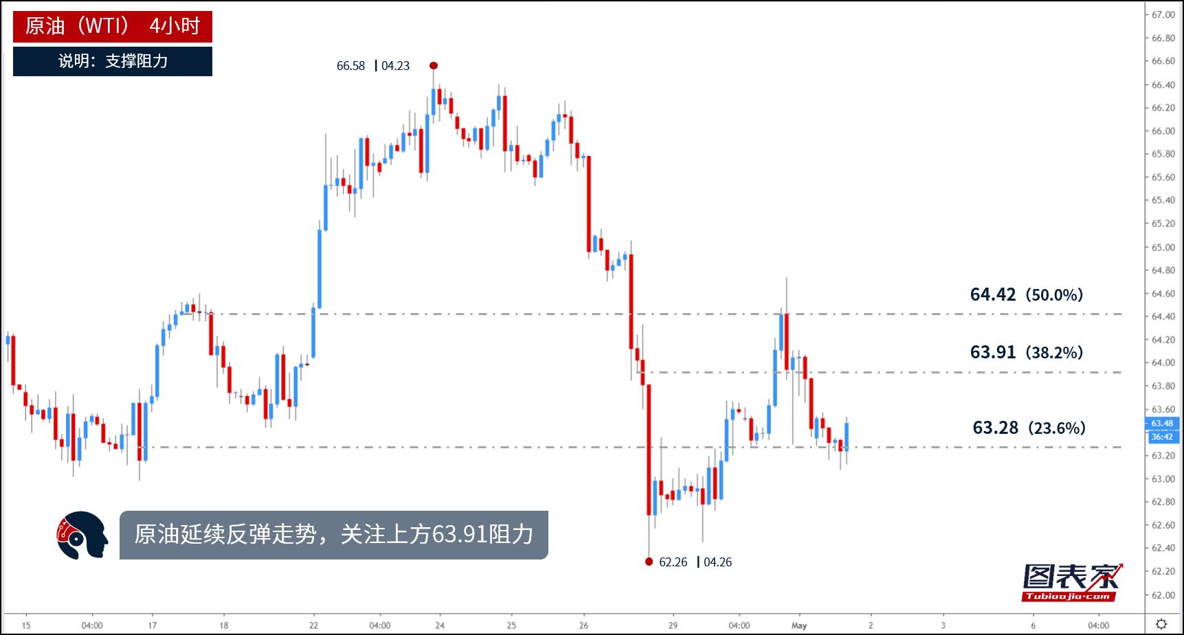 图为原油2小时走势,原油在此前大幅下挫后反弹上涨,同时油价又受斐波那契23.6%回调位63.28的支撑,预计油价将继续上涨。
