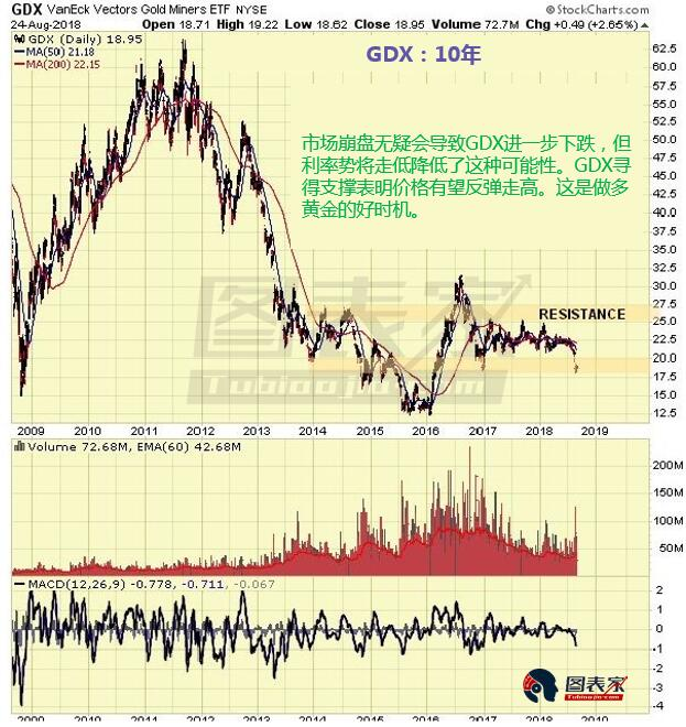 金矿股看涨百分比指数经历最近大跌之后,看起来更加健康,当前极低的看涨水平加大了反弹的概率。