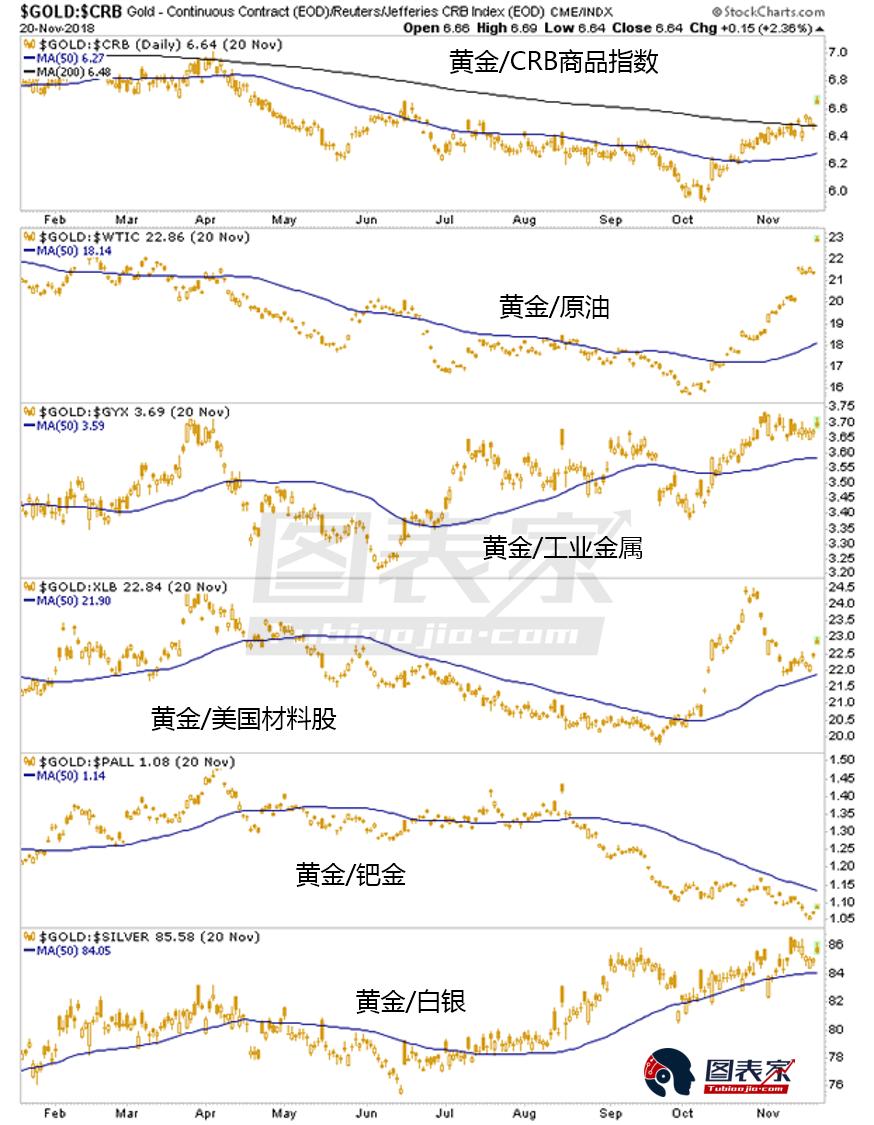基本面調整,黃金將相對周期性風險資產上漲
