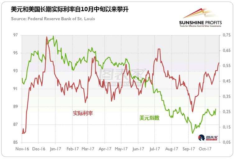 第七,10月地缘政治风险有所缓和。尽管芝加哥期权交易所波动率指数(VIX)较前月有所上升,但仍保持在相当低的水平,信用利差进一步收窄。