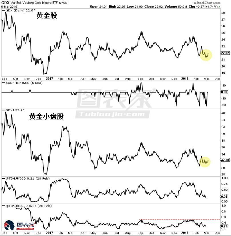 和白银一样,黄金股也处于超卖水平,但并非极端超卖。从上图可以看出黄金小盘股(GDXJ)比黄金股(GDX)表现更为强势。
