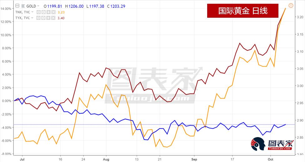 央行持续买入黄金,看好黄金长期价值