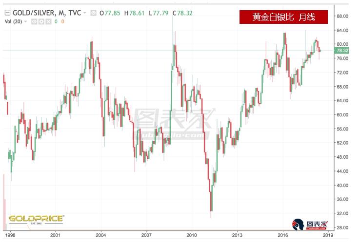 黄金白银比现在约为78,该比率在4月份达到80之上。从历史数据来看,当该比率突破80时将引发黄金和白银大幅反弹。