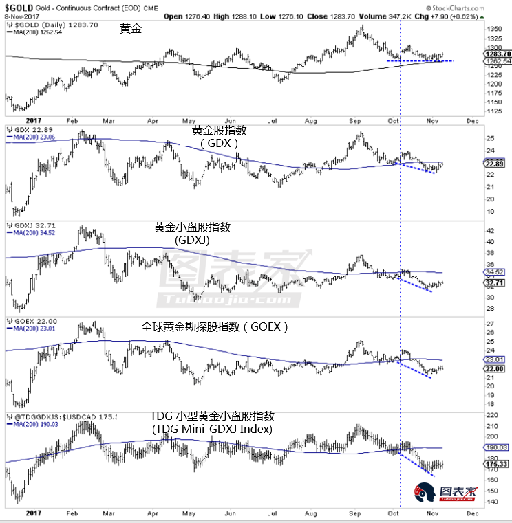 黄金股与黄金出现看跌背离,金价或在年底前走低