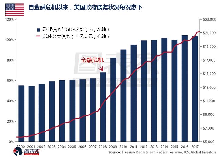 债务高企构成经济威胁 投资黄金以防不测