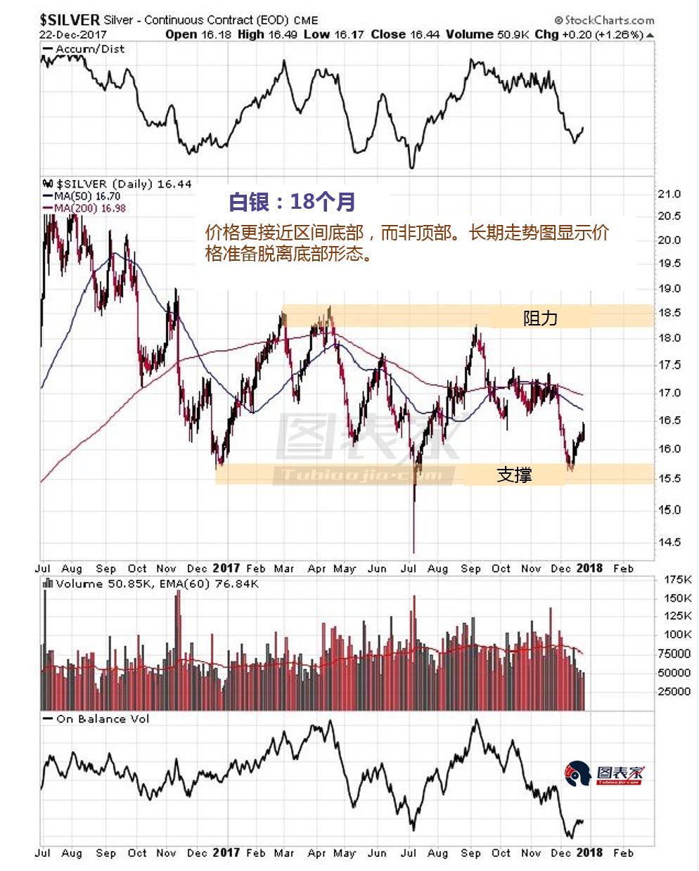 持仓报告显示,白银持仓结构在短短四周内就因价格下跌而出现显著改善。这通常会促使价格走高。