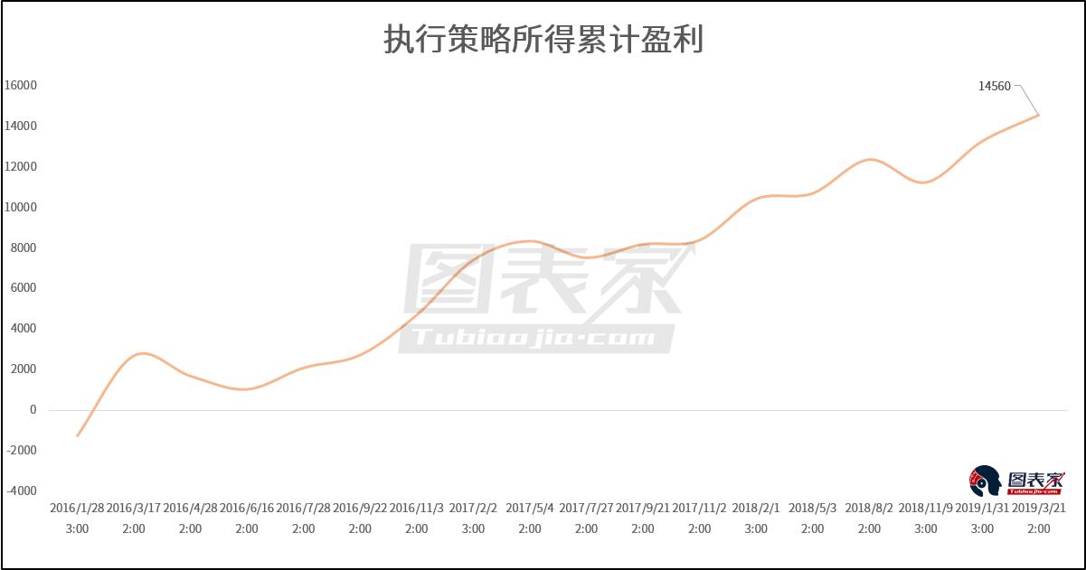从2016年1月开始执行上述策略,累计盈利(美元/标准手)如图所示。