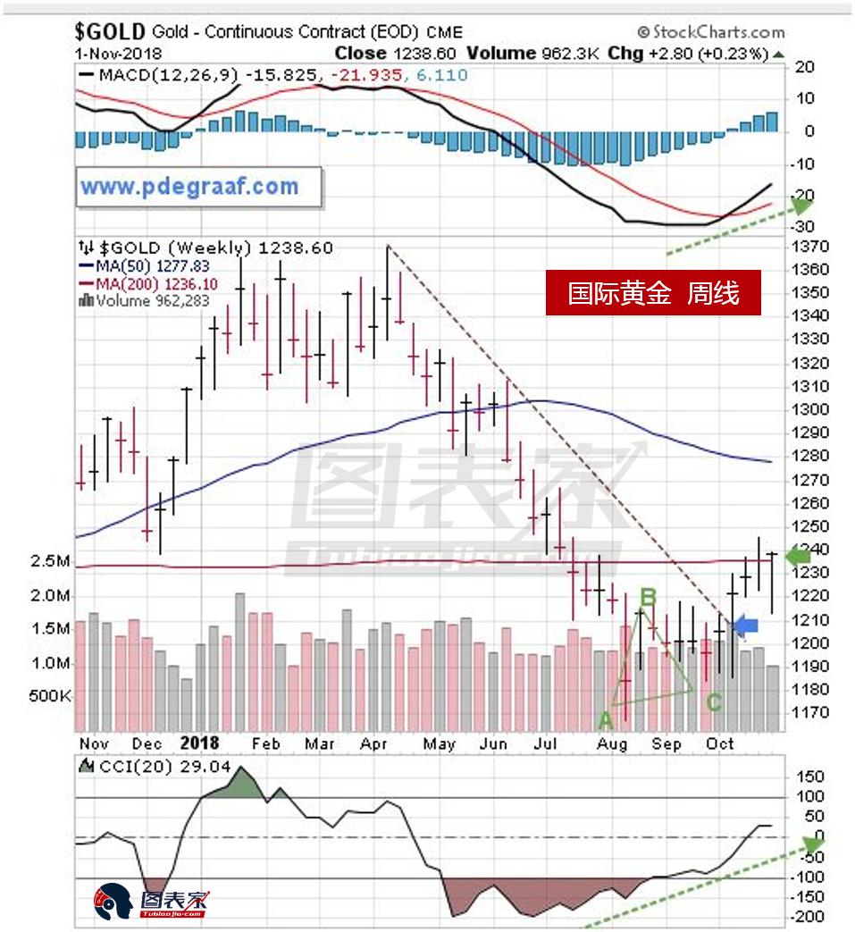 黃金期貨空頭數據近期觸及歷史高位,從反向角度而言,這是看漲的信號,因為這些頭寸遲早要平倉。