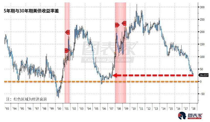 鹰派加息后收益率曲线愈发逼近倒挂,预示美联储政策错误?