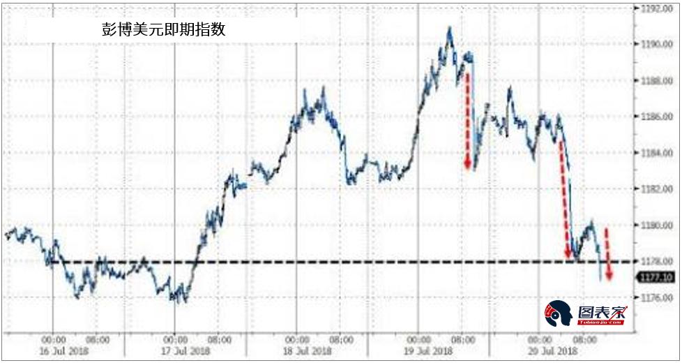 特朗普不满货币政策 黄金再次得到救赎