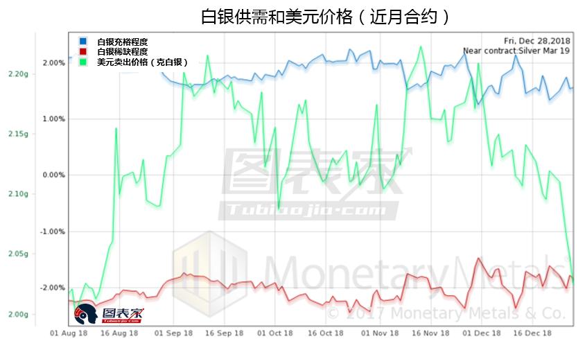 白银同样有一个大幅的价格上涨,同时稀缺程度下降,但下降的并不多。这同样意味着白银的买入机会。