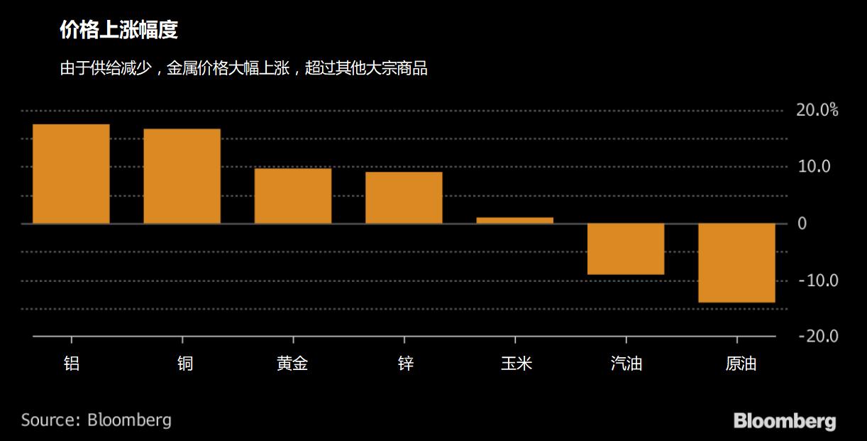 中国秀肌肉,基本金属应声上涨