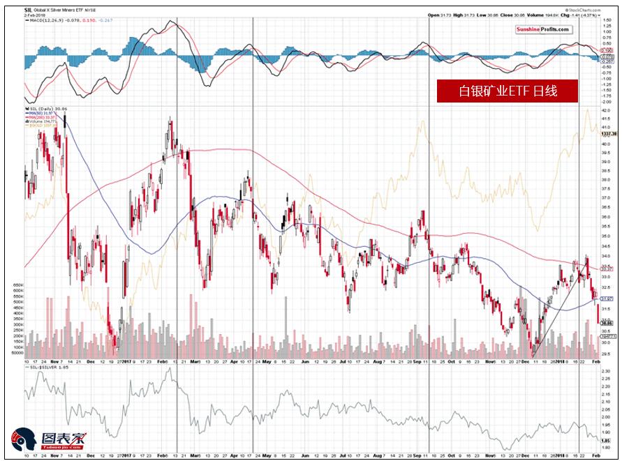 同时,白银股大幅下跌,并已接近2016年和2017年低点。如果这种势头再持续几天,白银股将会迎来另一场大跌。总体而言,矿业股短中期前景看跌。