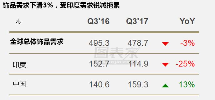 全球Q3黄金需求降至八年低点 受累于ETF与印度需求疲软