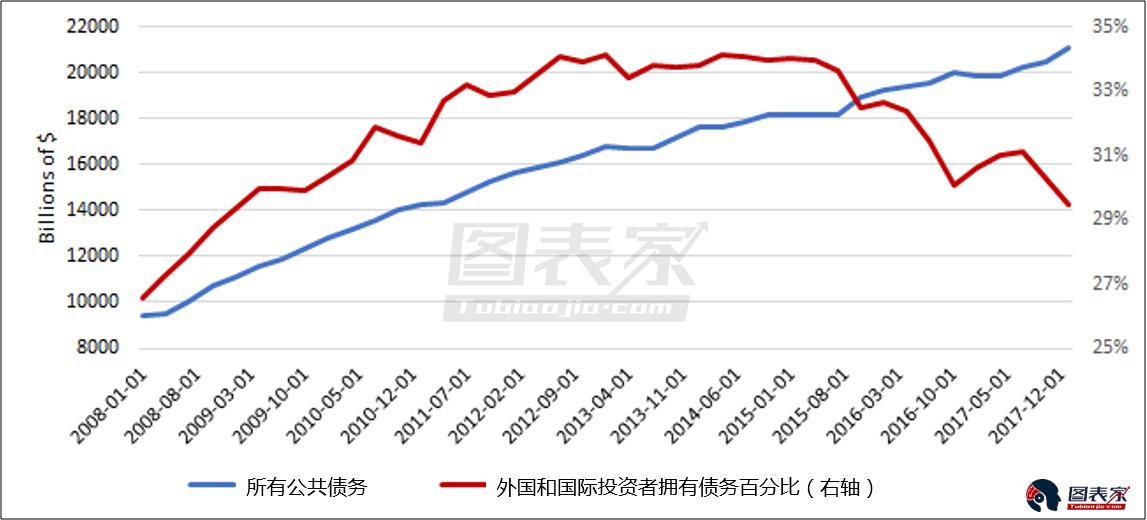 不仅如此,进一步分析国债构成还可以发现,国际投资者和外国持有国债的百分比自2015年以来持续下降。这可能对美元产生负面影响,对于与美元成反比的黄金价格来说,这一点相当有利。