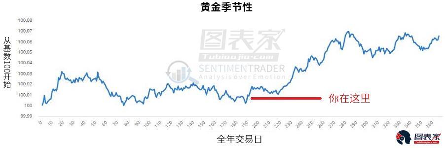 情緒指標顯示,交易員一直且依然相當悲觀。 這往往是一個看漲反轉的跡象。
