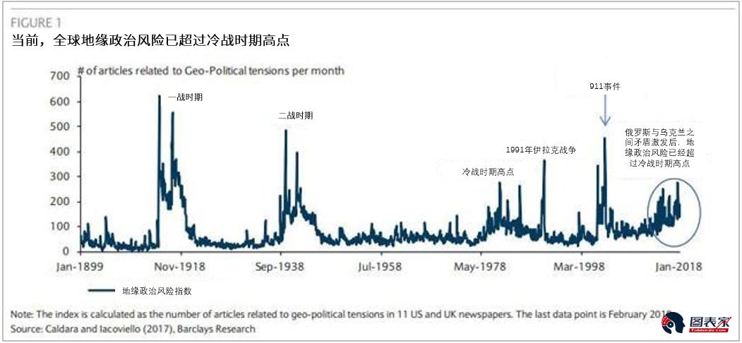 尽管如此,自本周以来,金融市场并没有出现太大的的反应,股市小幅上涨、美元小幅下跌,而黄金几乎没有什么变化。但如果地缘政治状况持续恶化,美元和美国实际利率将面临更大的下行压力。