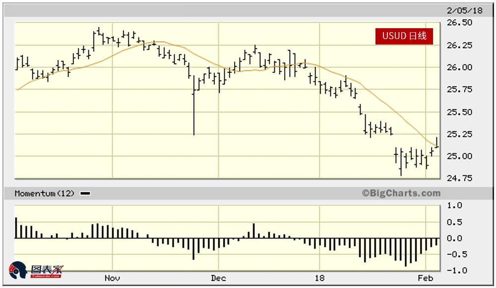 技術分析顯示,美元和黃金同漲的時間又到了