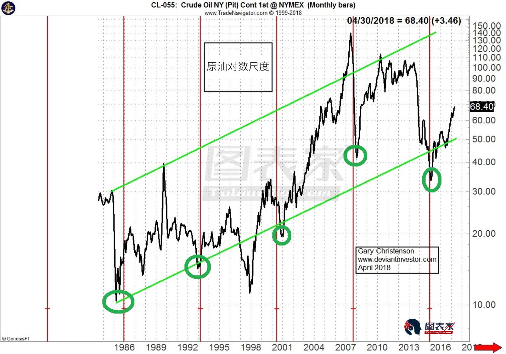 美元购买力减弱,原油升势或至少持续至2020年