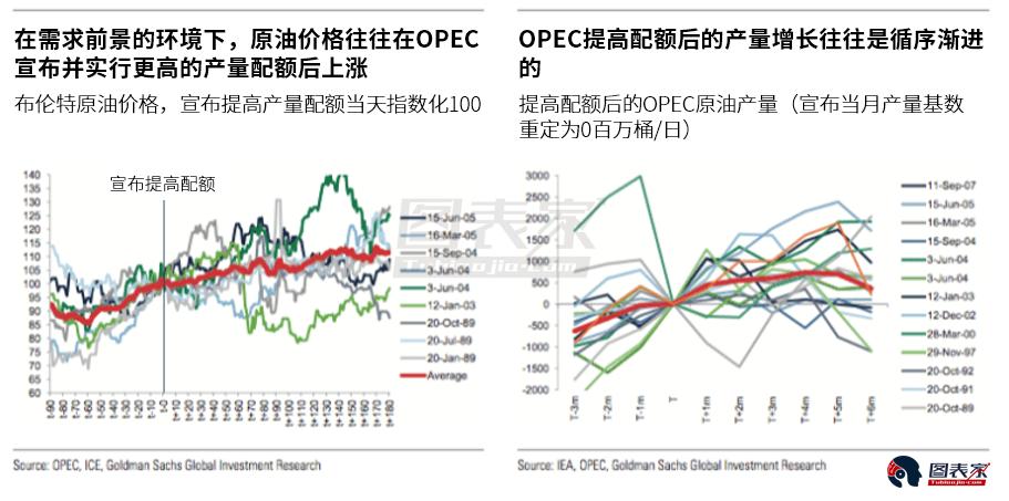 综上,高盛继续看涨油价,维持其对2018年第三季度布伦特原油价格82.50美元/桶的预估不变。