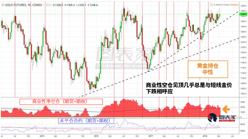 5月到期的期�嘈��r所�a生的吸引力(OPEX Price Magnets)暗示,下��月前後金�r可能跌向1300。若果真如此,�@��是增加�S金曝�U的良好水平。