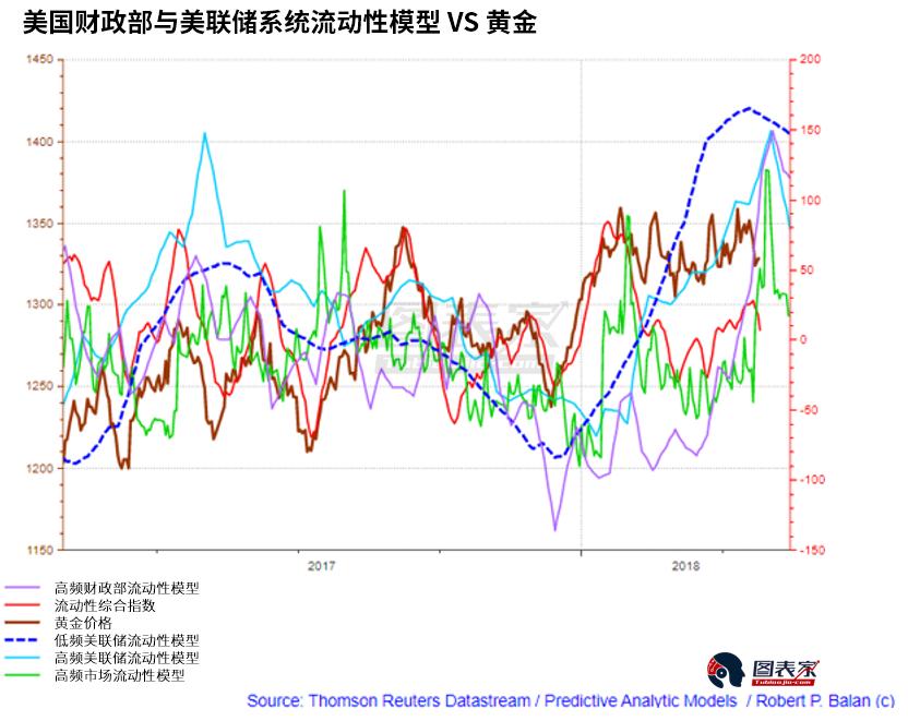 美联储与美国财政部注入的流动性增加似乎支持金价走高。这是有道理的,因为系统性资金供应趋紧往往会支撑美元,从而打压金价。