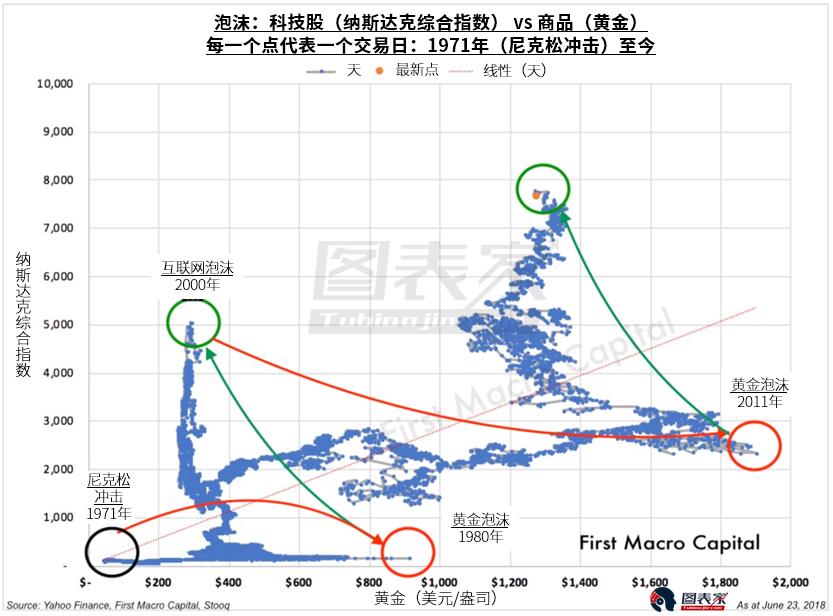 历史周期暗示未来五年黄金白银将跑赢科技股
