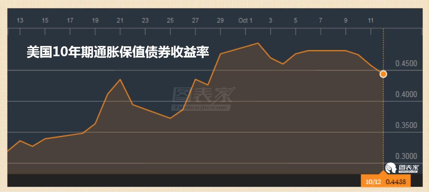 黄金牛市卷土重来 基本面和技术面均支持金价上涨