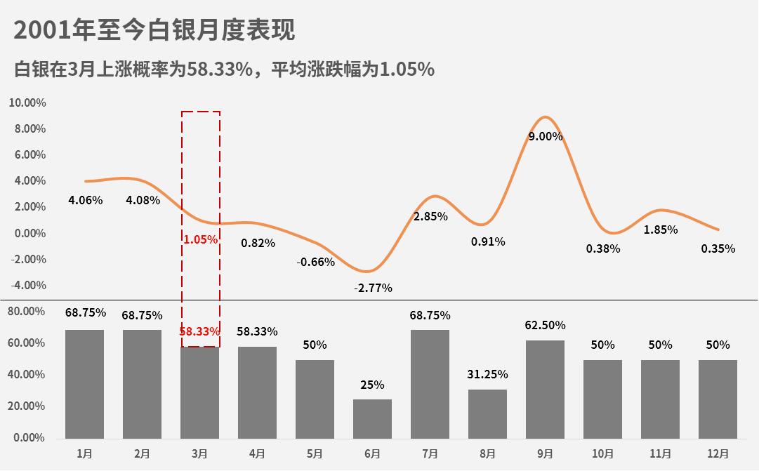 白银3月份上涨概率为58.33%,平均涨跌幅为1.05%。从全年数据来看,3月份白银表现第五,上涨幅度不明显。