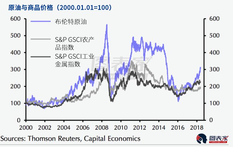 油价上涨可能推升通胀预期,促使投资者买入黄金以及其他商品作为对冲。而为了展现这种相关性,油价需要长时间保持在较高水平。