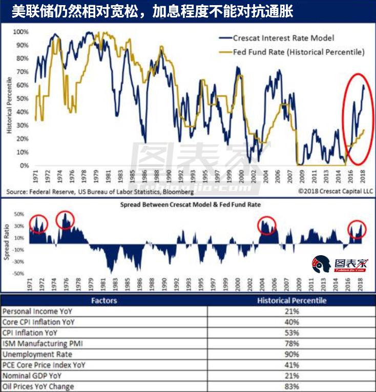 按照Crescat的模型,基于通胀和劳动力市场指标以及联邦基金利率从1971年开始的历史数据,想要控制不断上升的通胀压力所需的利率为5.5%。然而目前利率仅为2%。