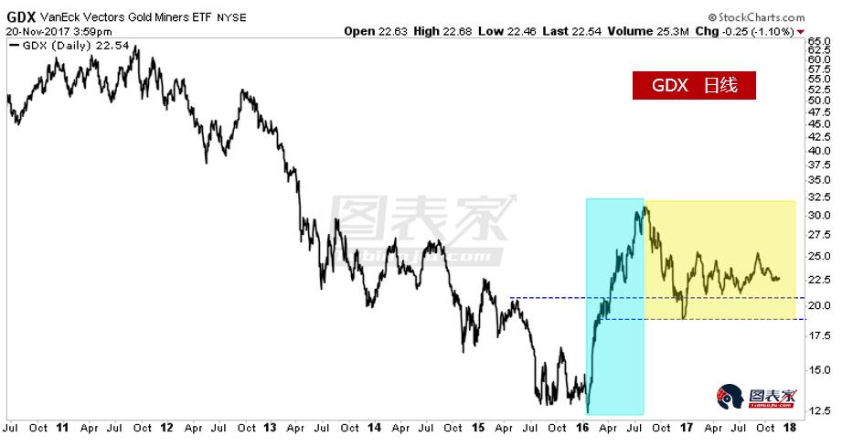 黃金股仍處於特大熊市後的修整期,明年中或迎來新一輪牛市起點