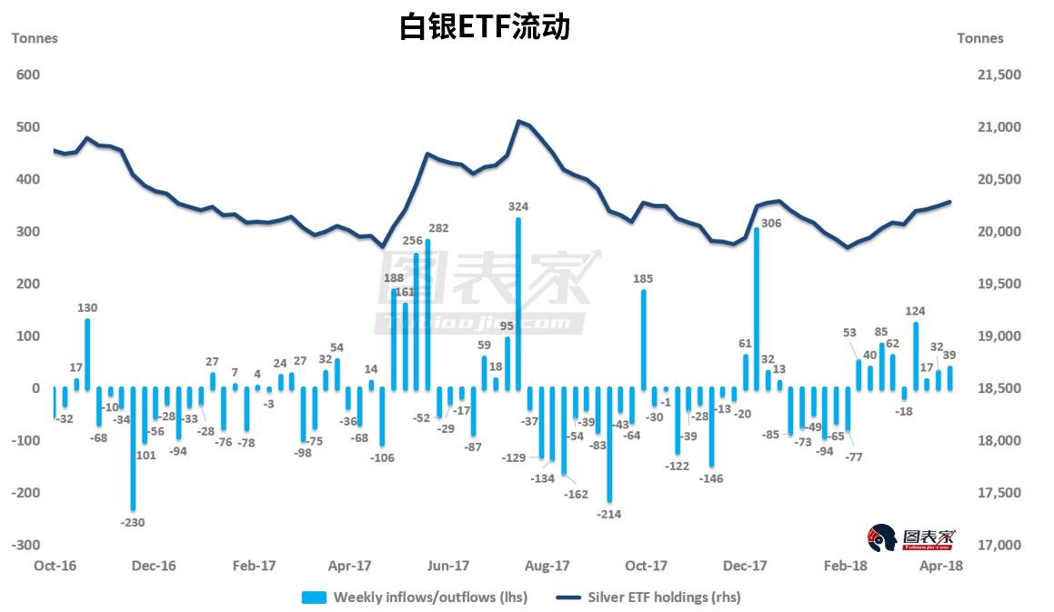 ETF投�Y者在3月30日至4月6日�I入了�s39��白�y,白�y�r格�拿堪凰�16.33美元下跌0.2%至16.37美元。