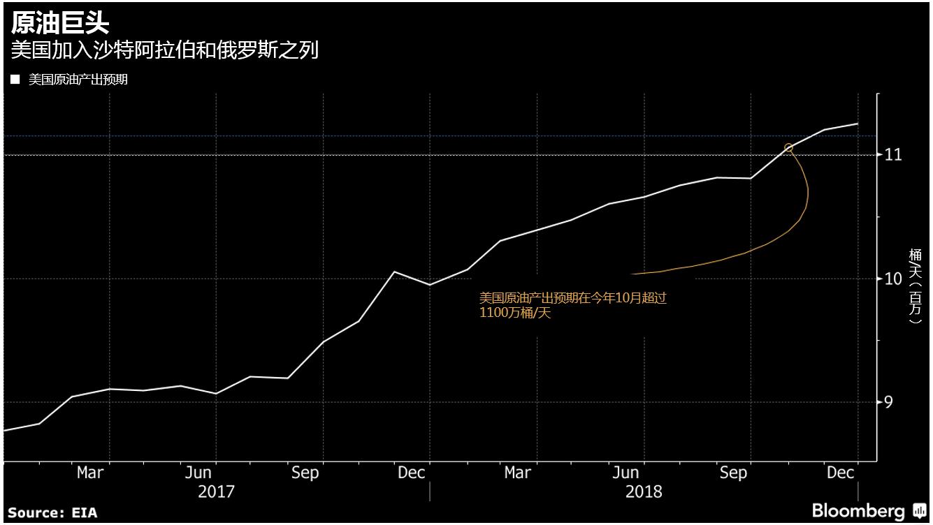 尽管OPEC在上周重申了平衡市场的承诺,美国油田的产量预期到今年10月份超过1100万桶/天。
