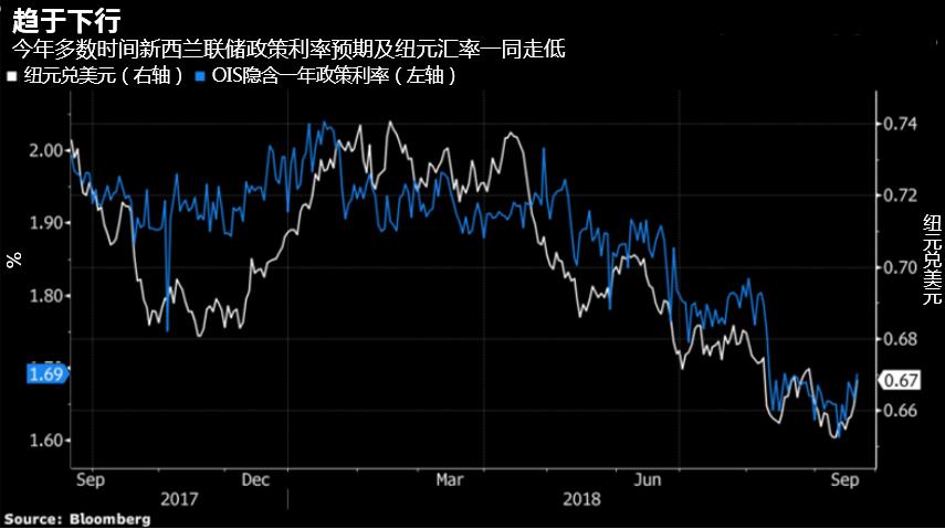 澳新银行预计到年底纽元兑美元最低跌至0.62。Borkin称,全球经济增长放缓和波动性加剧对于像纽元这样的周期性货币来说不是一个有利的环境。